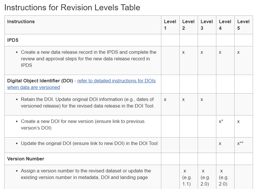 Table showing data revision levels
