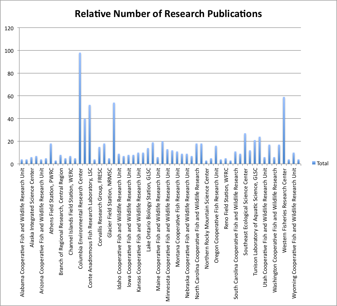 Relative number of research products by Science Center