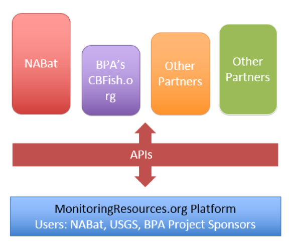 MonitoringResources.org APIs allow other applications to use its information