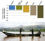 Although slowing in some parts of the world (eg North America), rates of wetland loss elsewhere (eg Europe) remain high. The photograph depicts Lake Naivasha, Kenya, a Ramsar Wetland of International Importance.JPG from ScienceBase Item