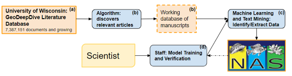 Knowledge Extraction Algorithms workflow