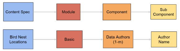 Content specifications architecture and example.