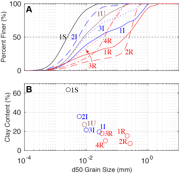 Image showing grainsize distribution (A) and clay content (B).