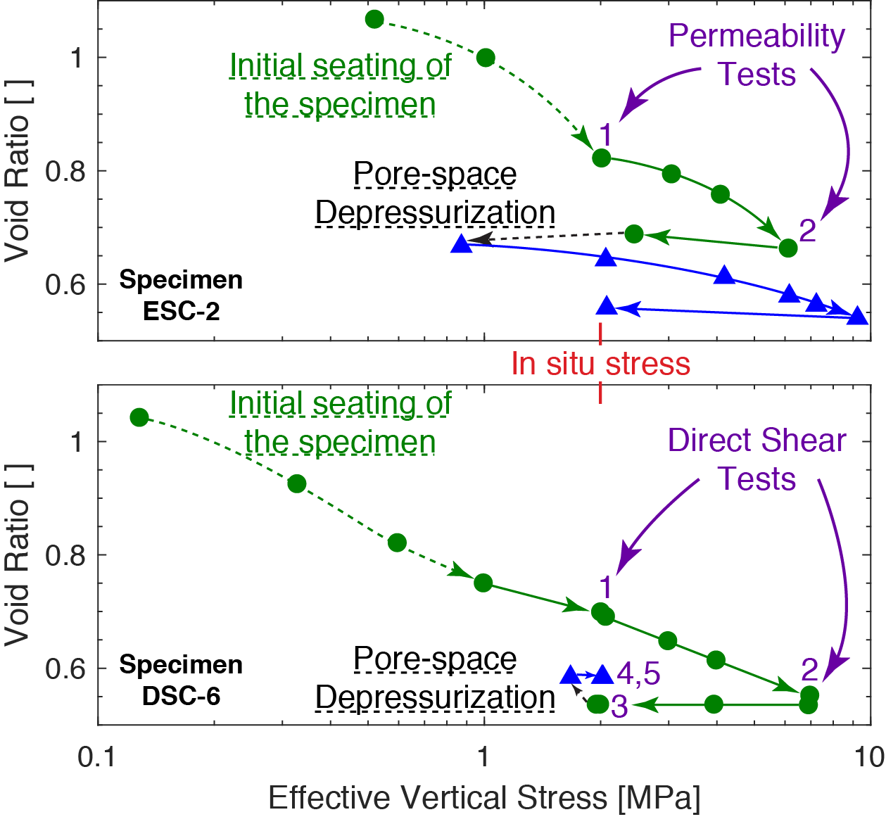 PCCT test sequence (arrows) showing permeability and shear strength test conditions during consolidation testing.