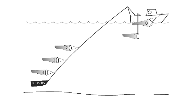 Schematic of multiple-depth sampling of the water column